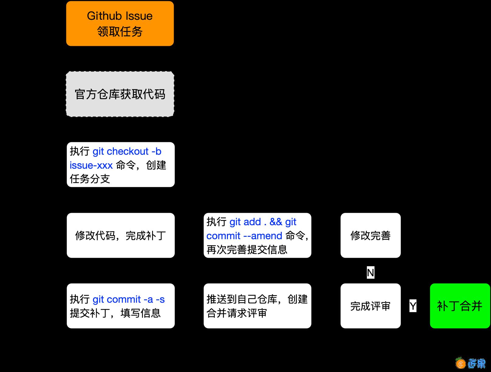 代码提交流程