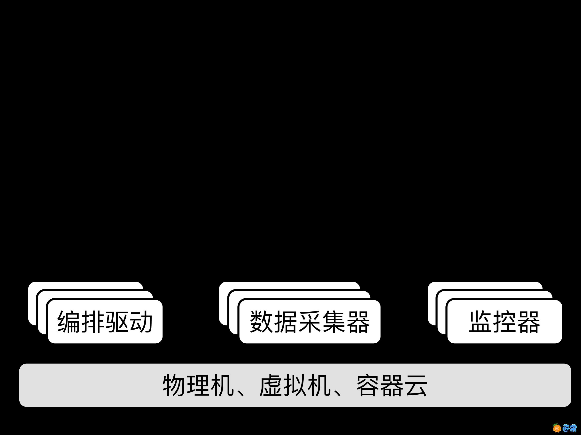 区块链服务参考架构